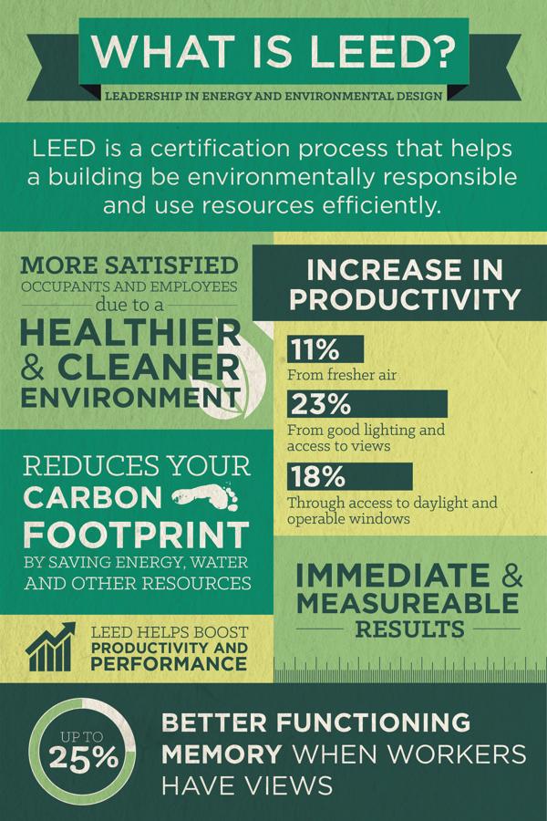 LEED infographic