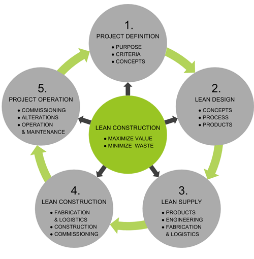 lean_construction